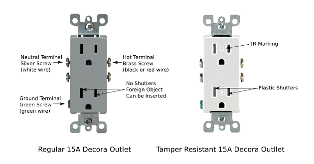 Regular and Tamper Resistant Outlets, How to Wire